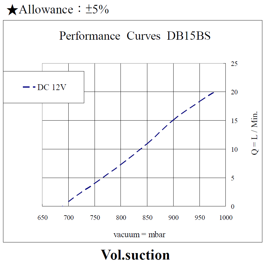 DB15BS Performance 12VDC Vacuum_170613