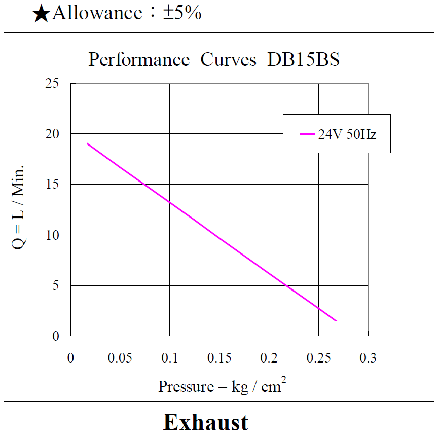 DB15BS Performance (24V50Hz) Exhaust_160223