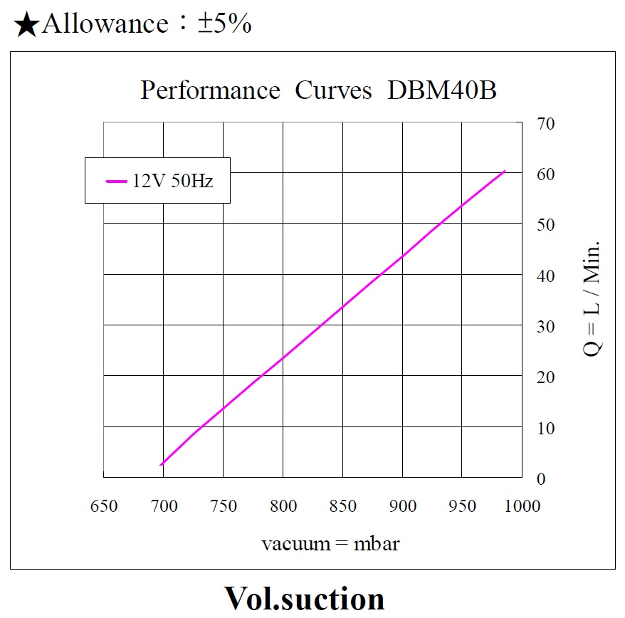 DBM40B Performance (12V)_190605 Vacuum